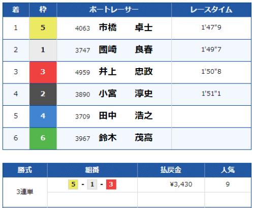 児島第10Rのレース結果