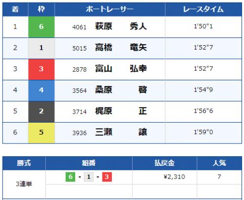 丸亀第7Rのレース結果