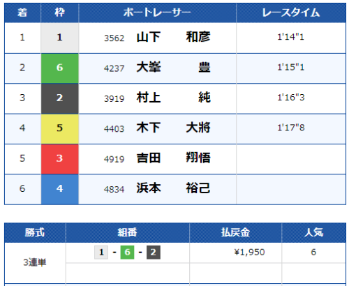 大村第9Rのレース結果