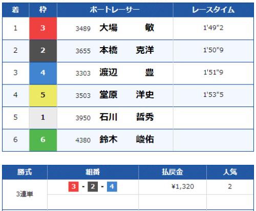 津第7Rのレース結果