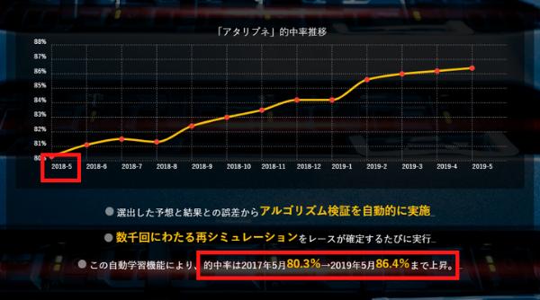 24ボートの的中率推移のグラフ