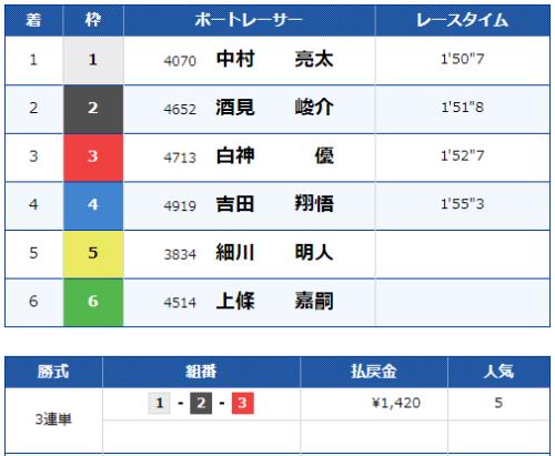 福岡第10Rのレース結果