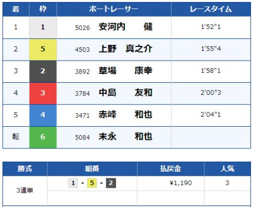 唐津第5Rのレース結果
