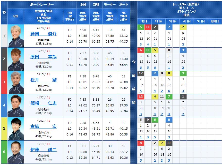尼崎第8Rの出走表