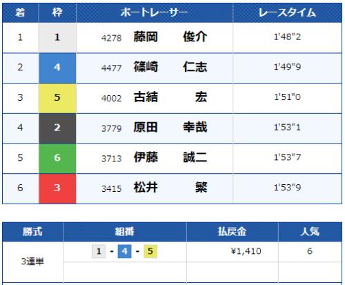 尼崎第8Rのレース結果