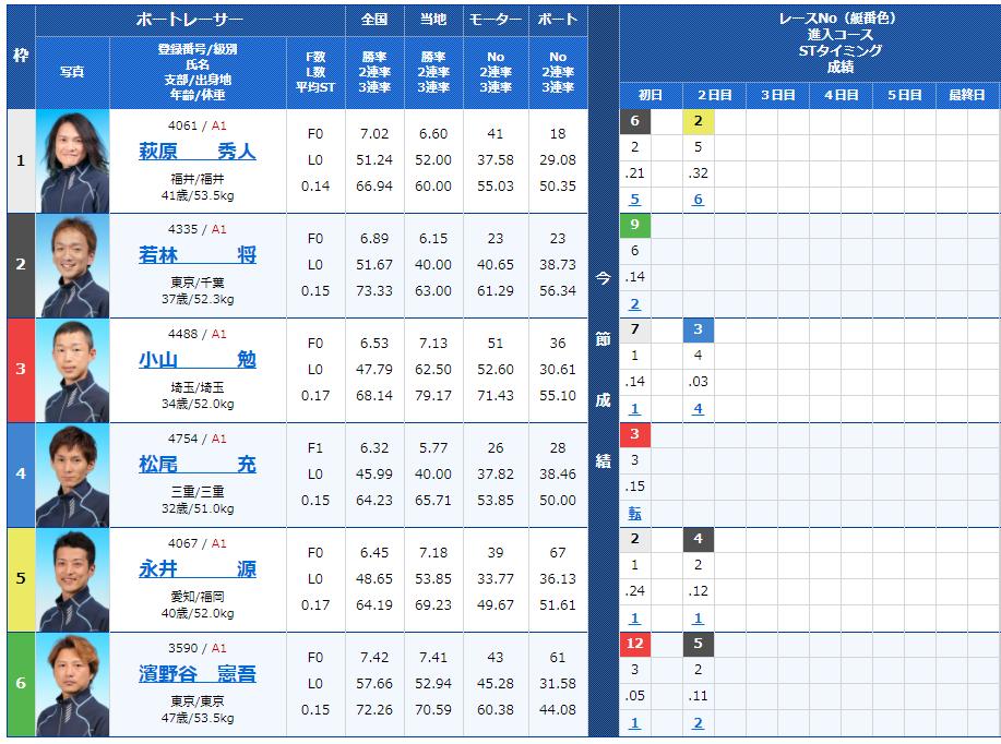 江戸川第10Rの出走表