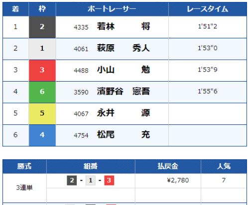 江戸川第10Rのレース結果