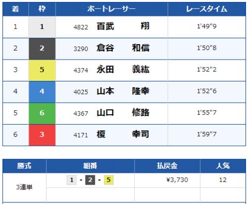 唐津第11Rのレース結果