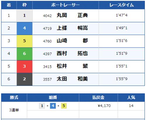 住之江第12Rのレース結果