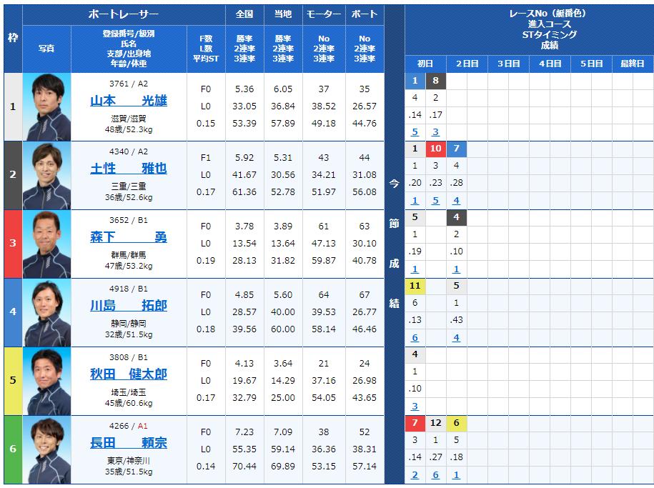 多摩川第11Rの出走表
