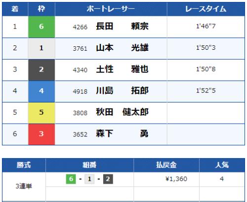 多摩川第11Rのレース結果