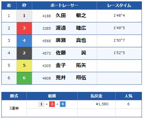 常滑第12Rのレース結果