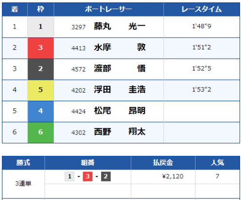 若松第7Rのレース結果