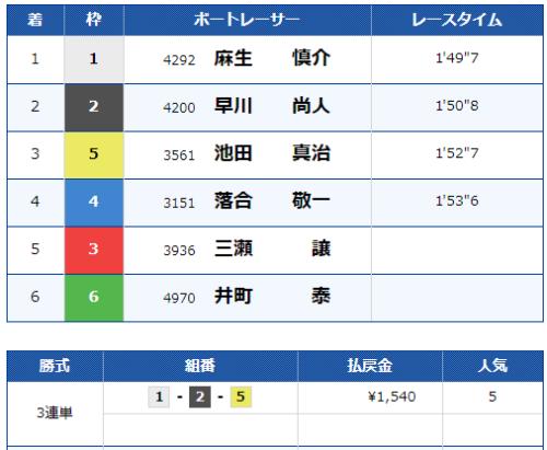 下関第8Rのレース結果