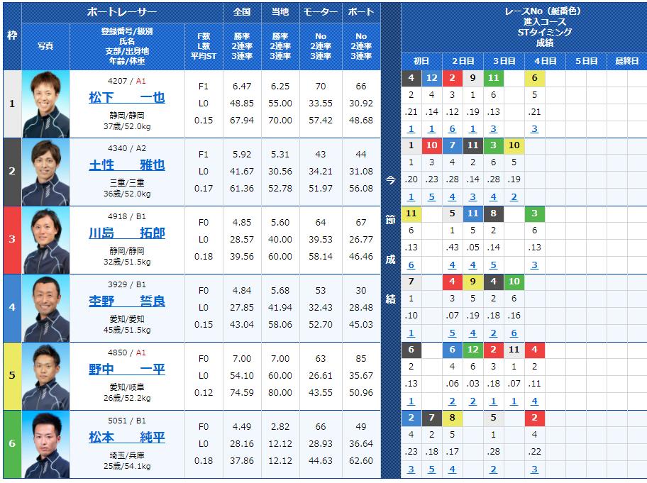 多摩川第10Rの出走表