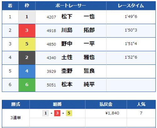 多摩川第10Rのレース結果