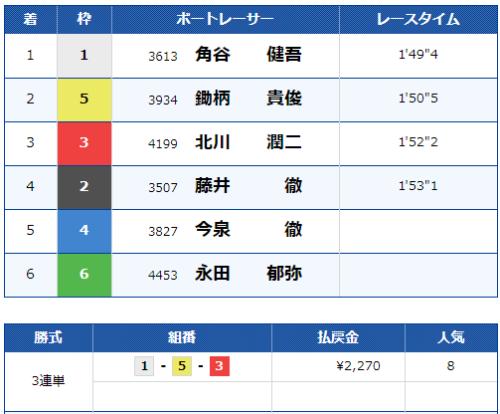 津第5Rのレース結果
