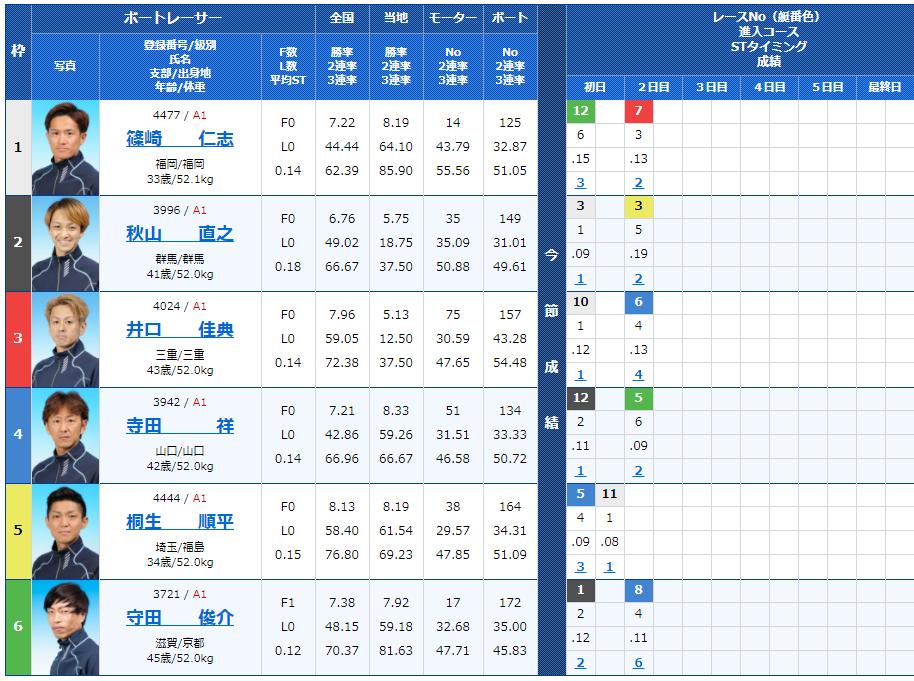 福岡第12Rの出走表
