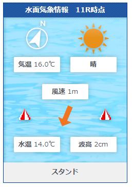 福岡第12Rの水面状況