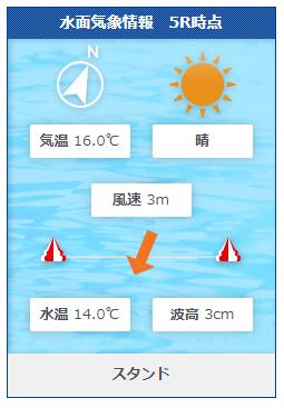 福岡第6Rの水面状況