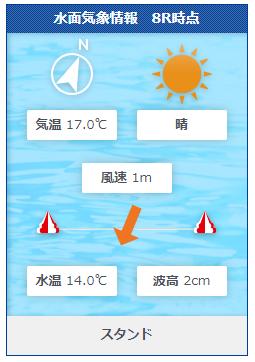 福岡第9Rの水面状況
