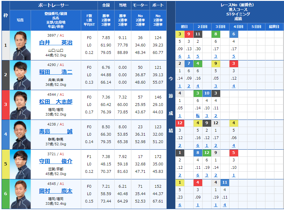 福岡第11Rの出走表
