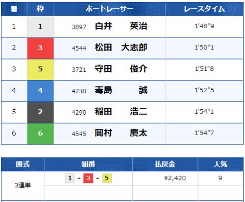 福岡第11Rのレース結果