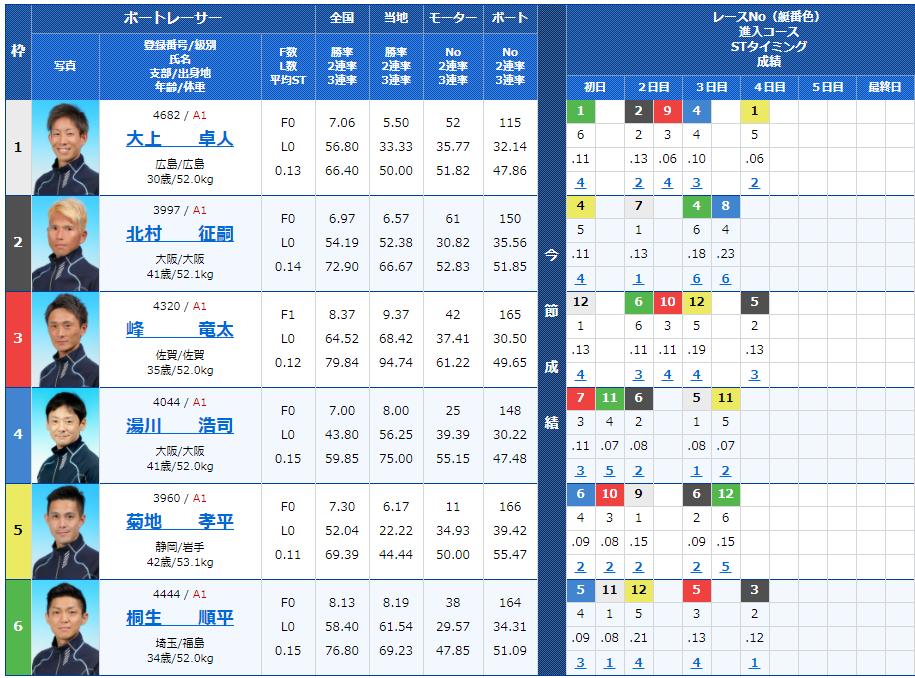 福岡第9Rの出走表