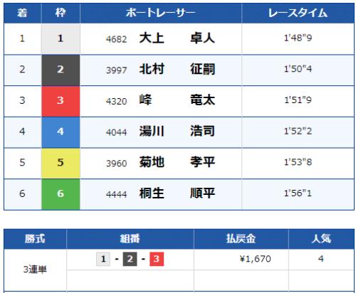 福岡第9Rのレース結果