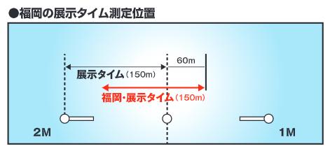 福岡競艇場の展示タイム