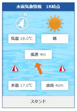 競艇の直前情報