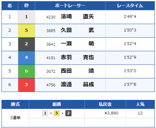 桐生第7Rのレース結果