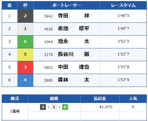 宮島第4Rのレース結果