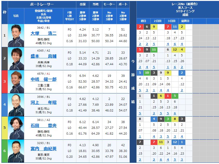 戸田第8Rの出走表