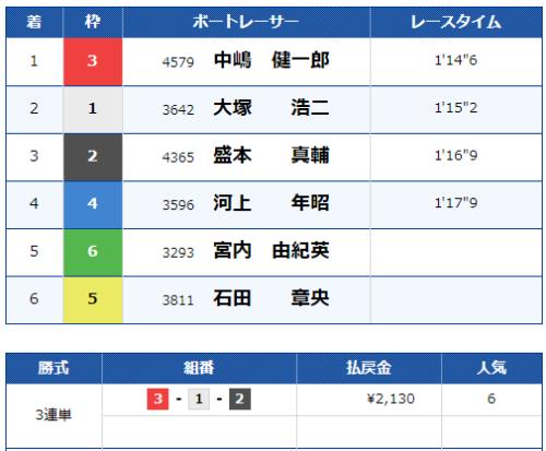 戸田第8Rのレース結果