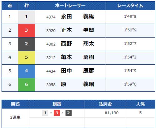 宮島第6Rのレース結果