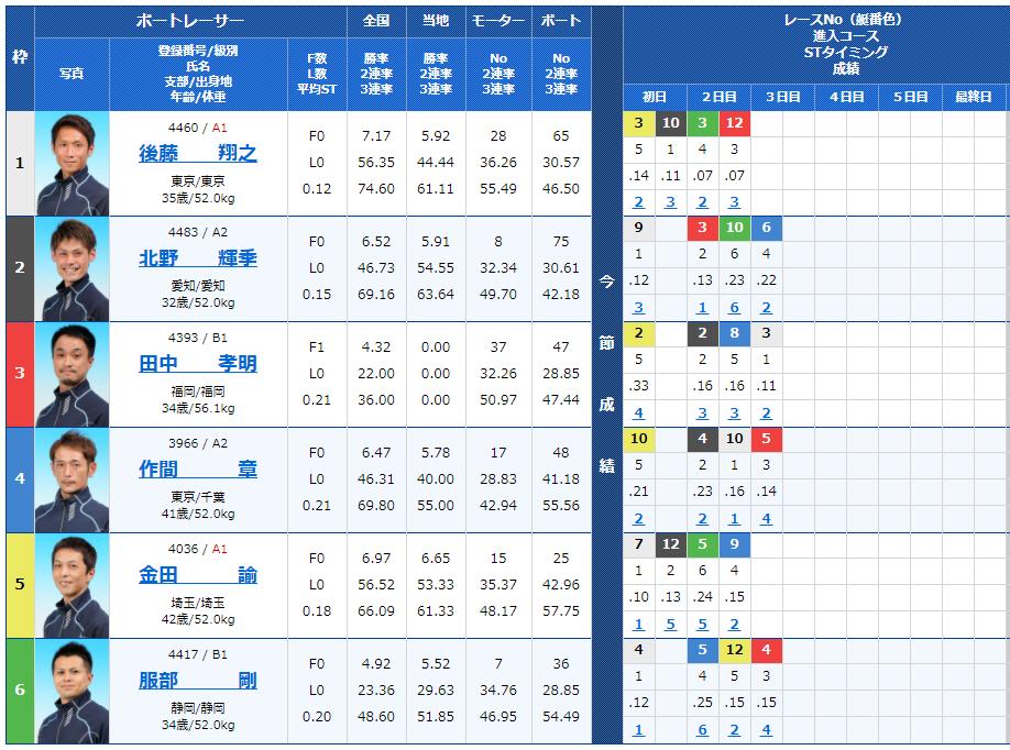 戸田第10Rの出走表