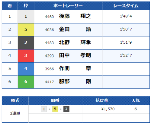 戸田第10Rのレース結果