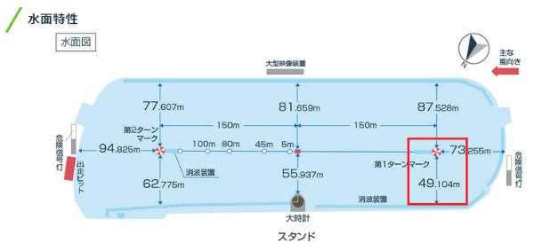 尼崎競艇場のコース