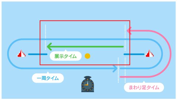 尼崎競艇場の測定位置