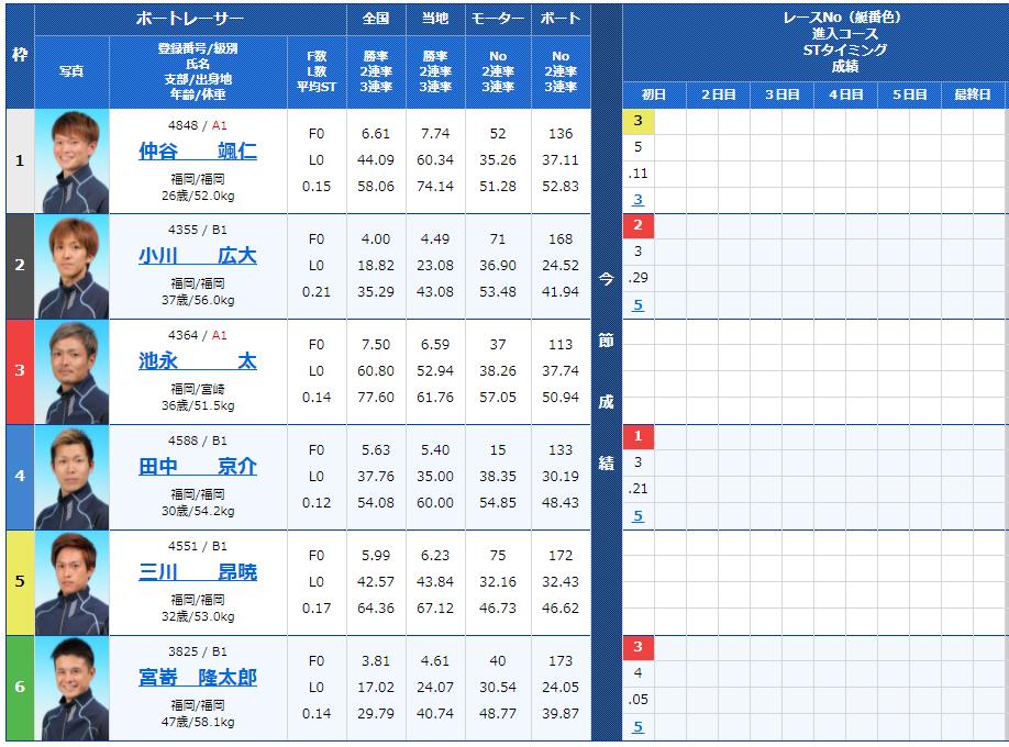 福岡第7Rの出走表