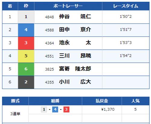 福岡第7Rのレース結果