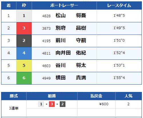 唐津第12Rのレース結果