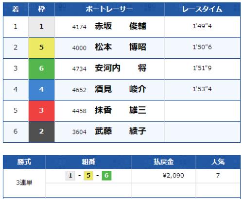 大村第10Rのレース結果