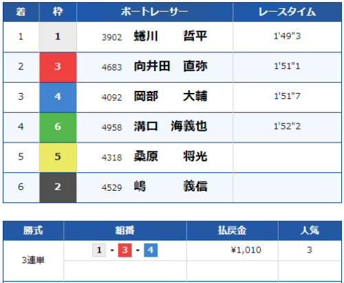 下関第11Rのレース結果