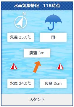 福岡12Rの水面状況