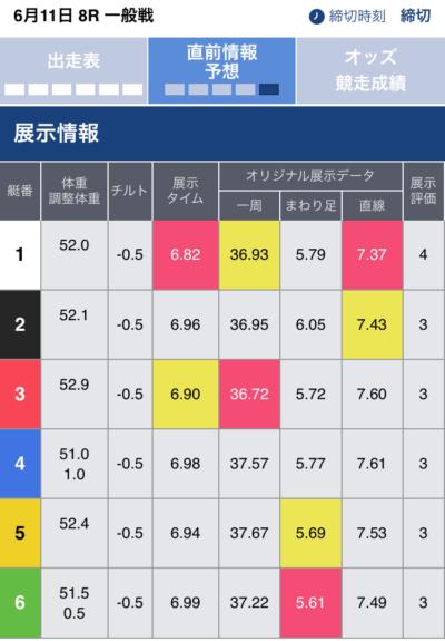 福岡8Rの展示情報