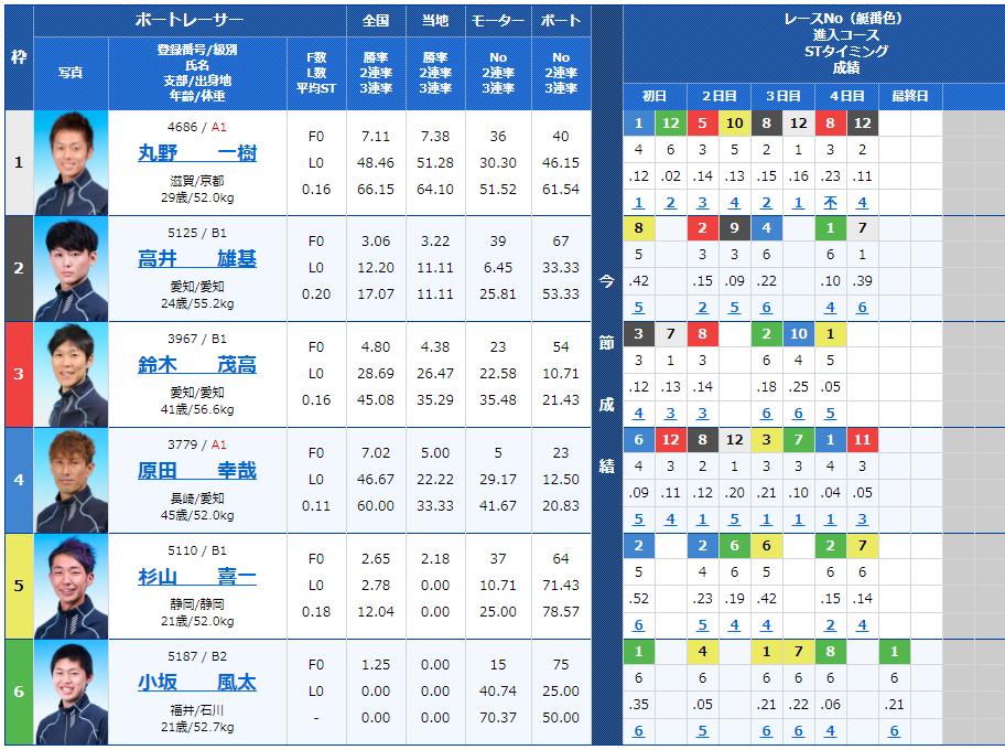 尼崎6Rの出走表