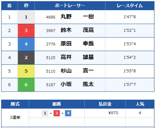 尼崎6Rのレース結果