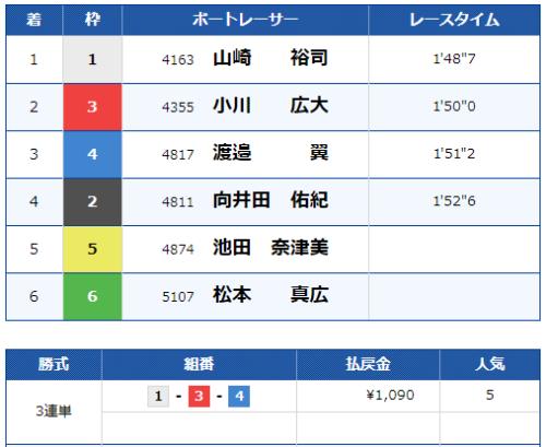 芦屋4Rのレース結果